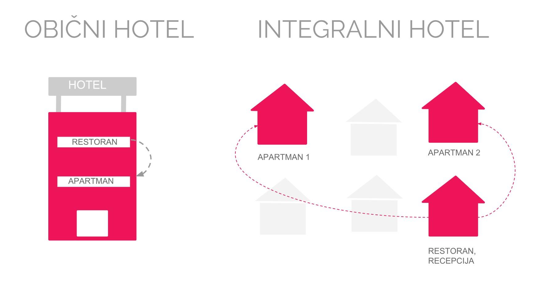 ilustracija integralni hotel